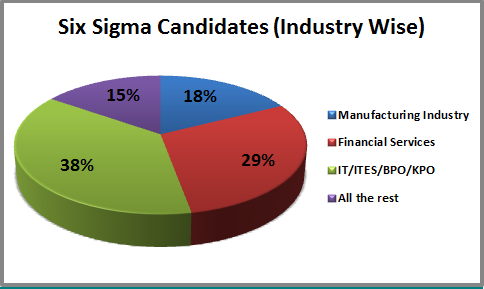 Six Sigma Candidates (Industry Wise)
