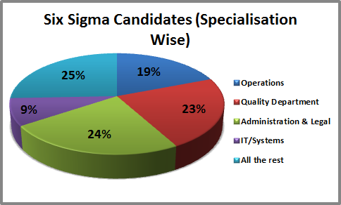 Six Sigma Candidates (Specialization Wise)